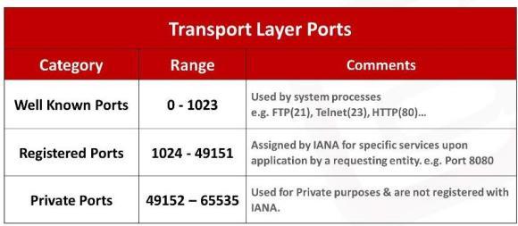 OSI Model Transport Layer Waqas Karim Pic1