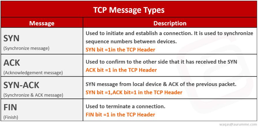 TCP 3-way Handshake Process - ATech Academy