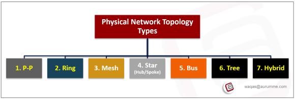 Network Topology Types Atech Waqas Karim (0)_