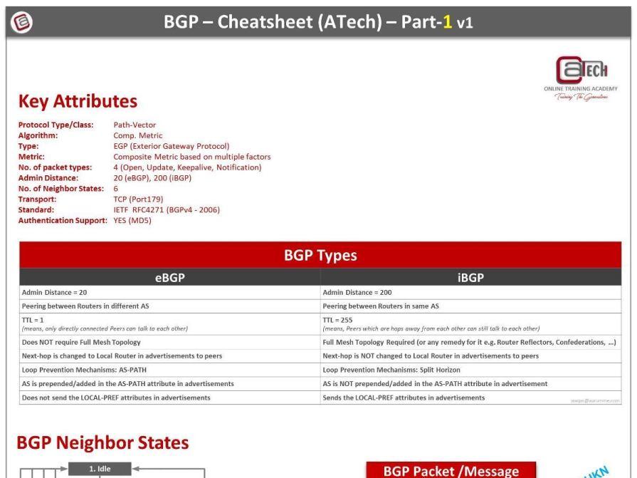 BGP Cheat Sheet - Part1
