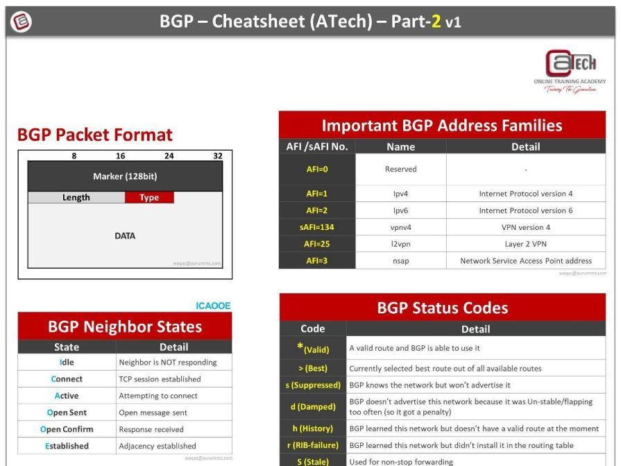 BGP Cheat Sheet - Part2