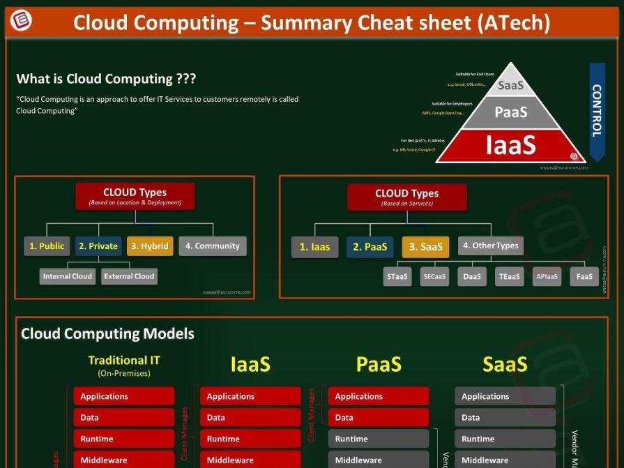 Cloud Computing Cheat Sheet