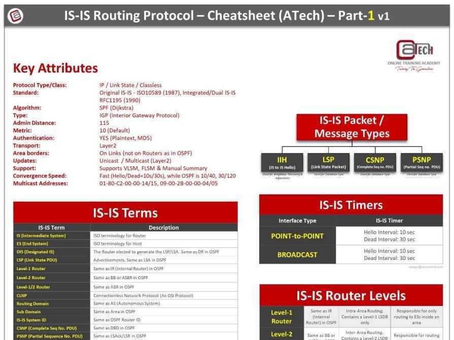 is-is-cheat-sheet-Part1-atech-waqas-karim-ccie(4x3)
