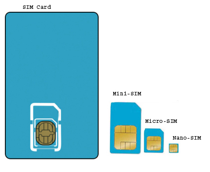 Full - Mini - Micro - Nano - SIM Card Comparisony
