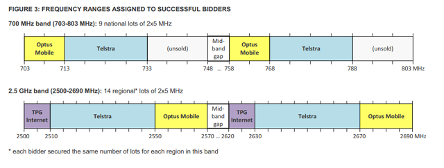 ACMA - 700 -2500MHz allocation