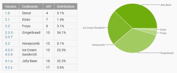 June 2013 Distribution