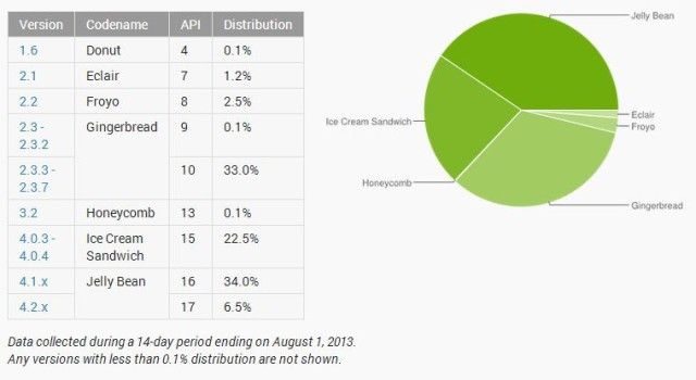 July 2013Android Distribution