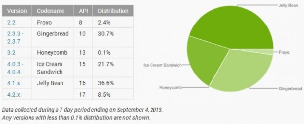 dashboard-distribution-august-2013