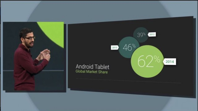 Android Tablet Activations