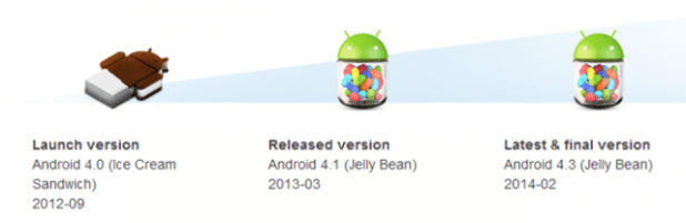 Xperia T-TX-V to stay on Jelly Bean