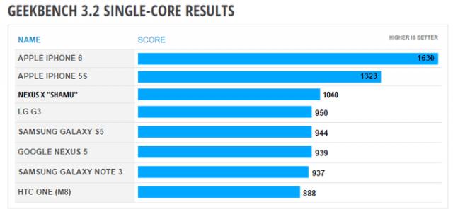 Nexus X Geekbench - Single Core