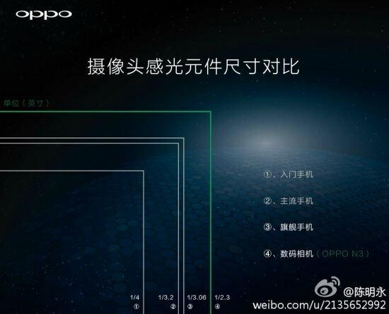 Oppo N3 Camera Module comparison