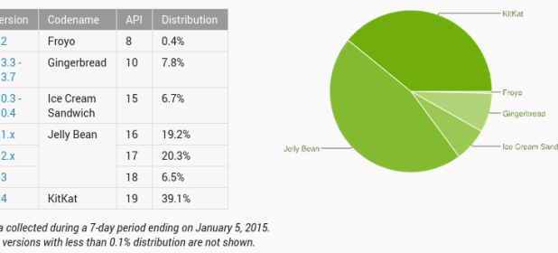 Android Distribution Numbers - December 2014