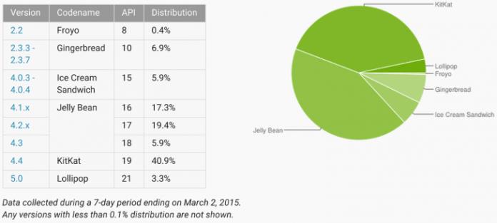 February 2015 Numbers