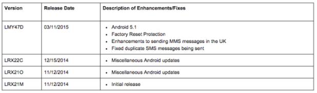 nexus2cee_sprint-nexus6-android-51-668x197