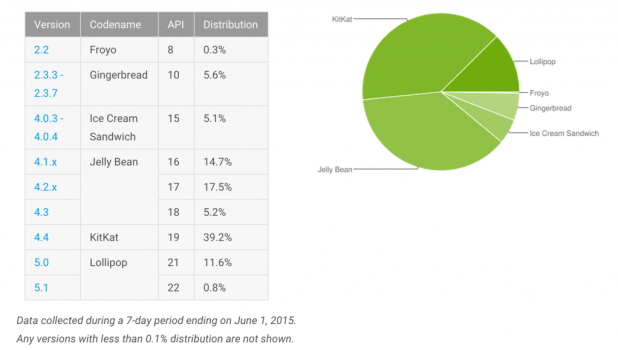 Android Distribution June 2015
