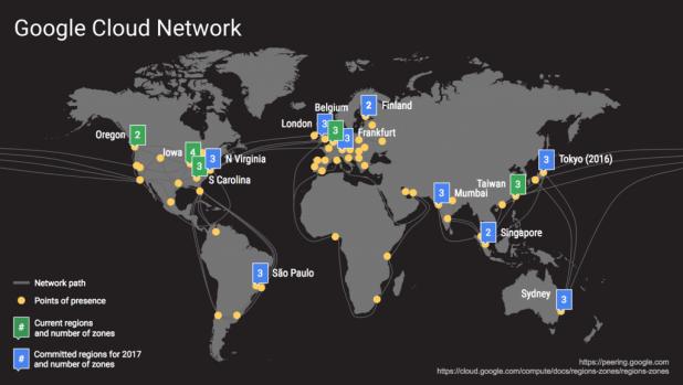 google-cloud-network