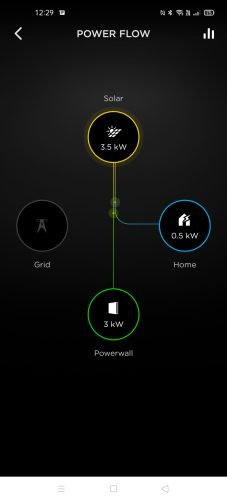 Powerwall house and charging