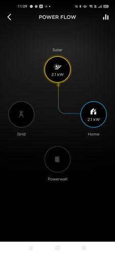 Solar powering hosue