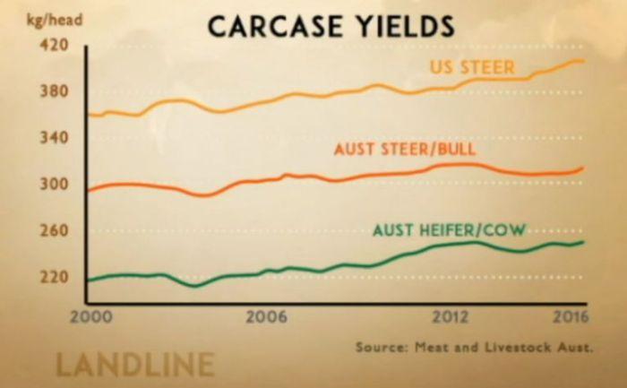 Carcass_yields_Sept2016_sm