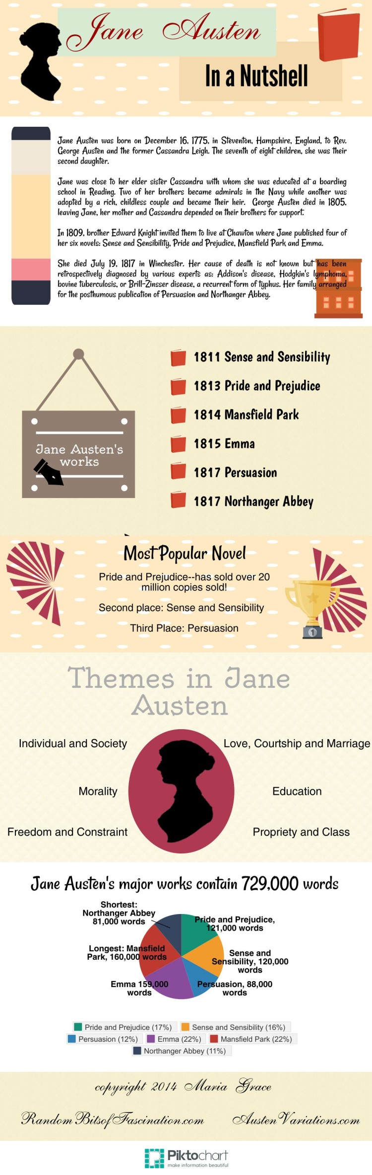 Jane Austen in a Nutshell