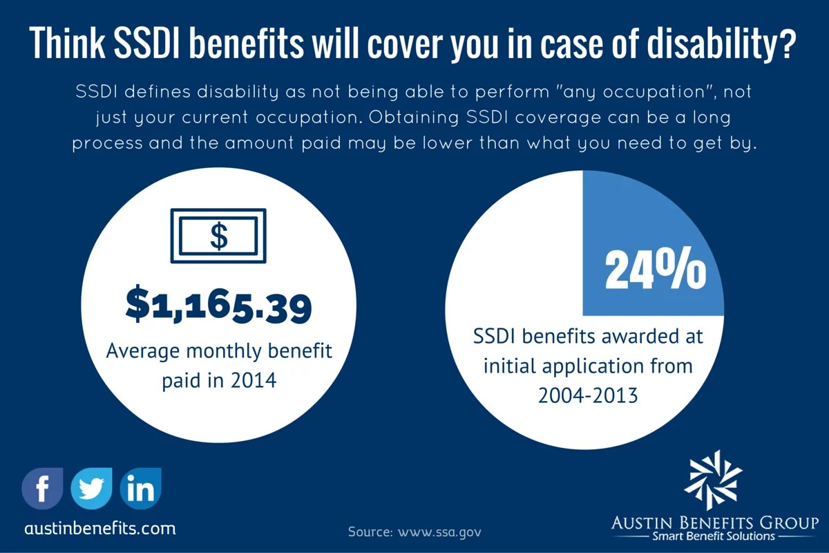 Why You Should Care About Having Disability Insurance