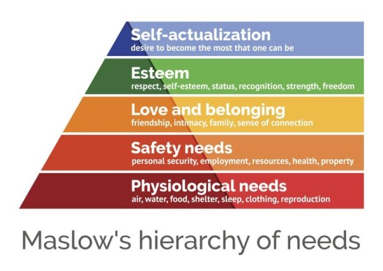 Maslow's hierarchy of needs, a visual conception of the fundamental to the metaphysical needs of human beings once the lower has been achieved.