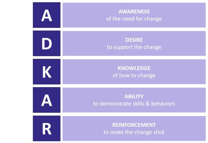 ADKAR Model of change management.