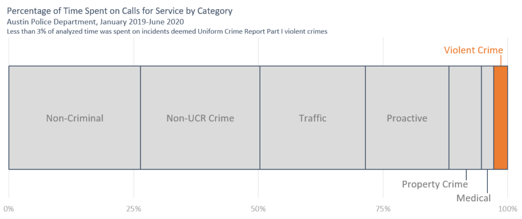 Graph showing time spent on Calls for Service, by Category. Approximately 25% on noncriminal calls, over 25% on Non-UCR Crime, 20% on traffic and 20% on Proactive