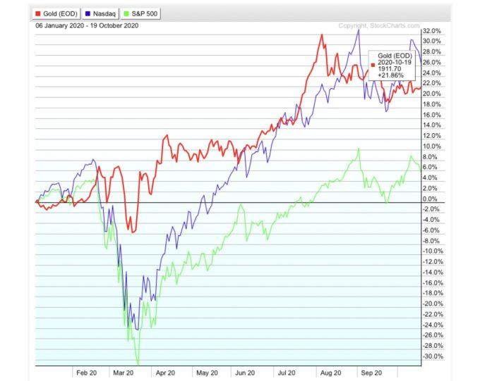 Gold price chart vs Stocks