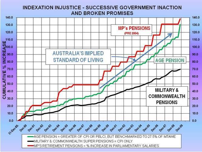 Australian Military Superannuation