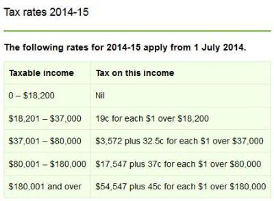 Australian Income Tax Rates 2014