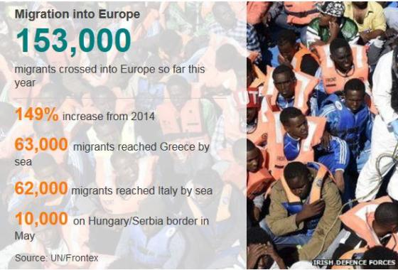 African boat illegals in Europe