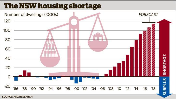 Migrant Housing Demand