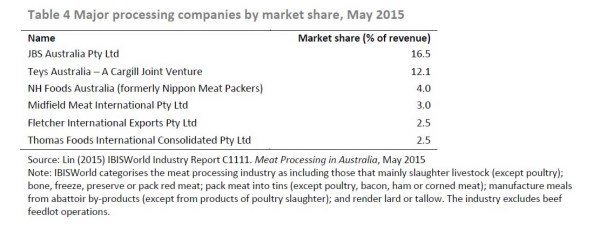 T4 processing companies market share_edited-1