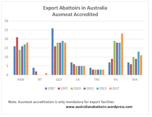Australia. Export abs. 21.04.2017