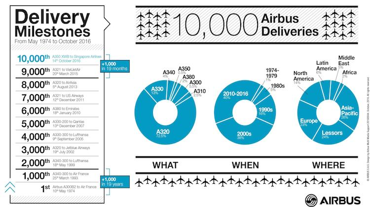 An infograhic breaking down Airbus's 10,000 aircraft deliveries over the past 42 years. (Airbus)