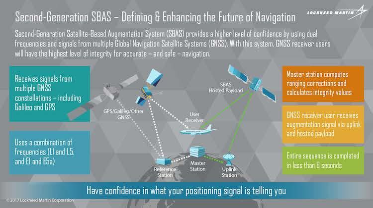An infographic on SBAS. (Lockheed Martin)