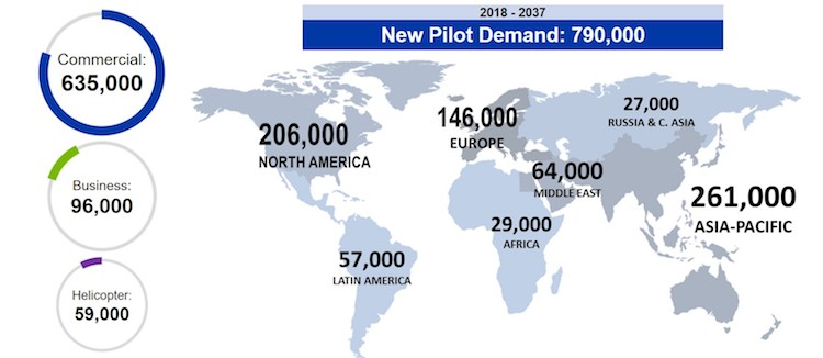 Boeing's pilot forecast for 2018-2037. (Boeing)