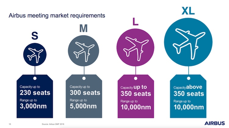 A slide from Airbus 2018-2036 Global Market Forecast presentation. (Airbus)
