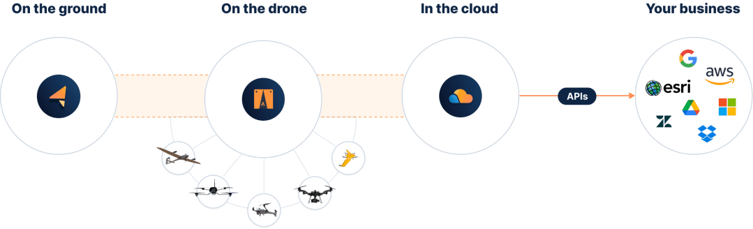 Easier drone workflows with Auterion