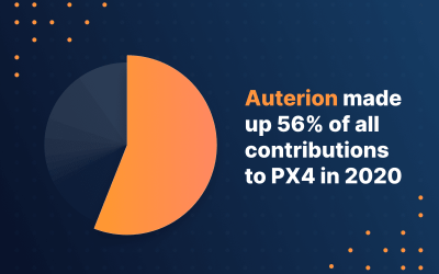 Auterion led PX4 contributions in 2020
