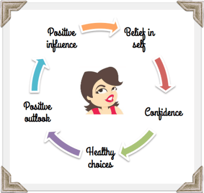 a cycle of confidence