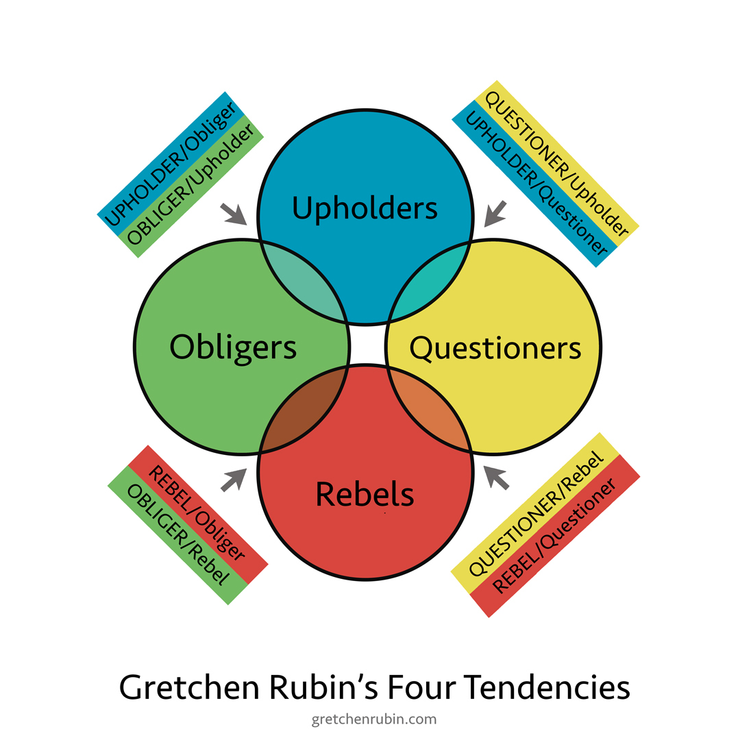 Гретхен Рубин. The Four Tendencies —ещё одна типология