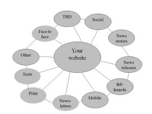 web first content distribution