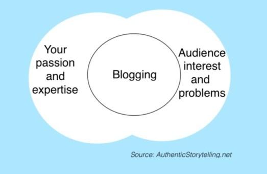 Blogging passion audience problem
