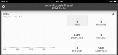 Blogging passion: Website traffic on day 1