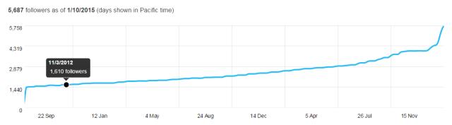 growing twitter audiences