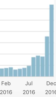 website traffic 2016
