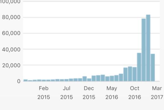 Shorter months metrics